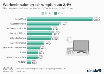 Infografik - Nettowerbeeinnahmen der Medien in Deutschland