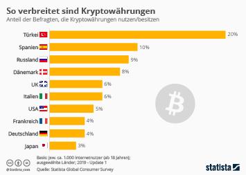 Infografik - Nutzung von Kryptowährungen