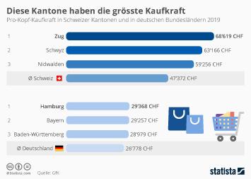 Infografik: Diese Kantone haben die grösste Kaufkraft | Statista