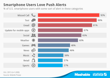 Infographic - most popular smartphone alerts
