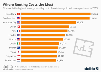 Where Renting Costs the Most