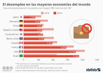 El desempleo disminuye en las economías más grandes del mundo