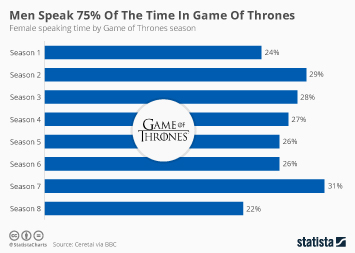 Infographic -  female speaking time by Game of Thrones season