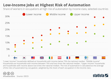 Infographic - Share of jobs at risk of automation