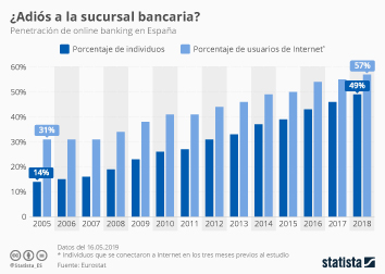 Infografía - Penetración del online banking en España