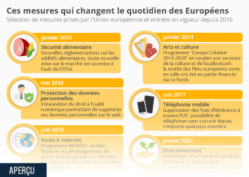 Infographie - mesures phares union europeenne
