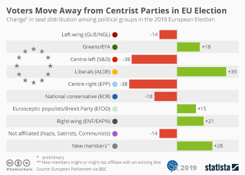 Infographic - projected change in seats among political groups in European Elections