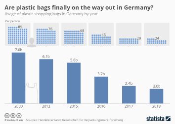 Infographic - usage of plastic shopping bags in Germany by year