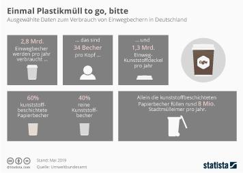 Infografik: Einmal Plastikmüll to go, bitte | Statista