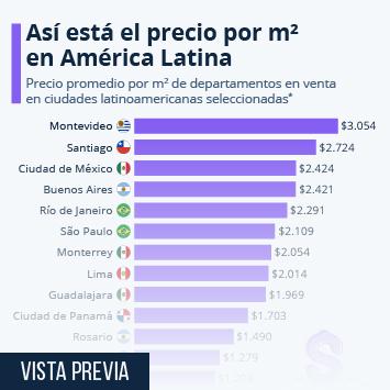 Infografía - Precio de venta por metro cuadrado de un apartamento en América Latina