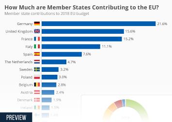 Infographic - Member state contributions to EU budget