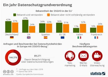 Infografik - Daten zu Bekanntheit und Anwendung der DSGVO