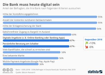 Infografik - Wichtigste Kriterien bei der Auswahl von Banken und Kreditinstituten