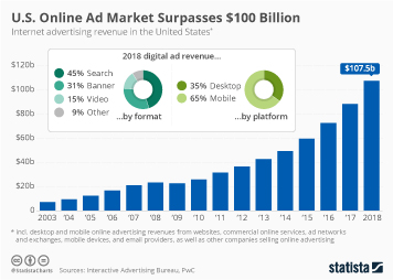 Infographic: U.S. Online Ad Market Surpasses $100 Billion | Statista