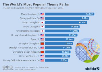 The World's Most Popular Theme Parks