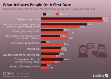 Infographic - share who would find the following irritating on a first date