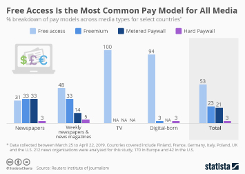 Infographic: Free Access Is the Most Common Pay Model for All Media | Statista