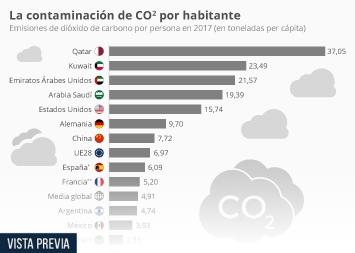 Infografía: Los países que más contaminan el aire por habitante | Statista