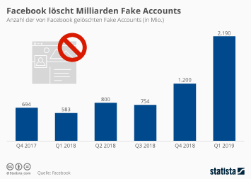 Infografik: Facebook löscht Milliarden Fake Accounts | Statista