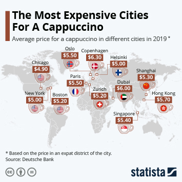 The Most Expensive Cities For A Cappuccino
