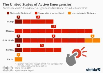 Infografik - Von US-Präsidenten ausgerufene Notstände die aktuell aktiv sind