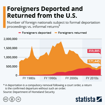Infographic - deportations and returns in the U.S. foreigners immigration