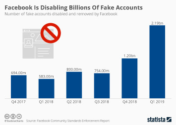 Infographic - fake accounts disabled and removed by Facebook