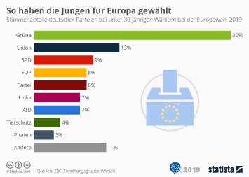 Infografik: So haben die Jungen für Europa gewählt | Statista