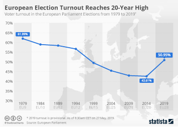 Infographic: European Election Turnout Reaches 20-Year High | Statista