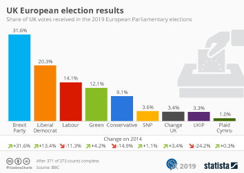 Infographic - UK European election results 2019