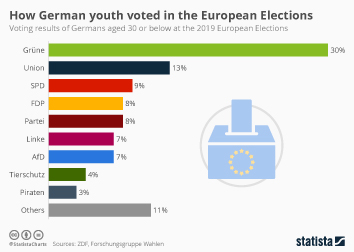 Infographic - voting results of Germans aged 30 or below at the European Elections
