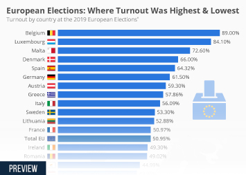 Infographic - turnout by country at the European Elections