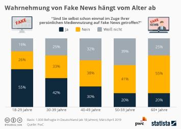 Infografik: Wahrnehmung von Fake News hängt vom Alter ab | Statista