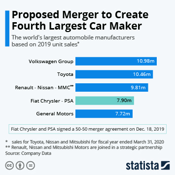 Infographic - Top 10 automobile manufacturers