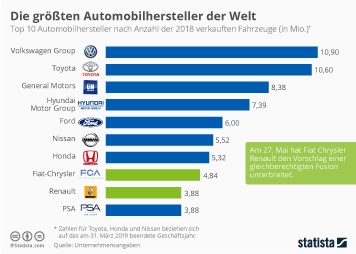 Infografik - Absatz der größten Automobilhersteller der Welt
