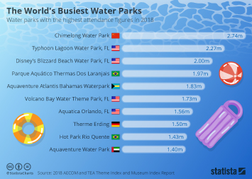 Infographic - water parks with the highest attendance figures