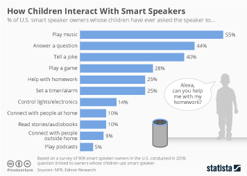 Infographic - Smart speaker usage by children
