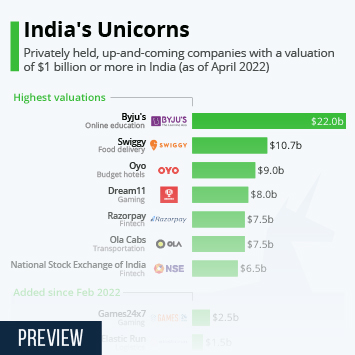 Infographic - highest-funded startups in India