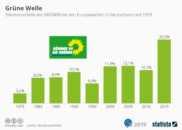 Infografik - Stimmenanteile der Grünen bei Europawahlen