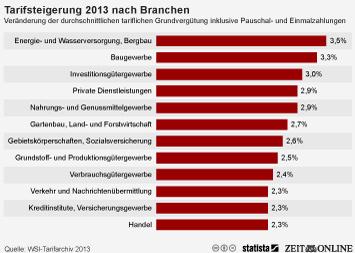 Infografik - Tarifsteigerung 2013 nach Branchen