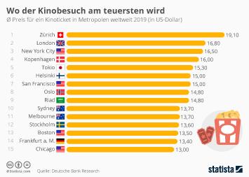 Infografik: Wo der Kinobesuch am teuersten wird | Statista