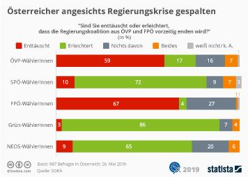 Infografik: Österreicher angesichts Regierungskrise gespalten | Statista