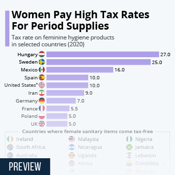 Infographic - sales tax rate on feminine hygiene products in selected countries