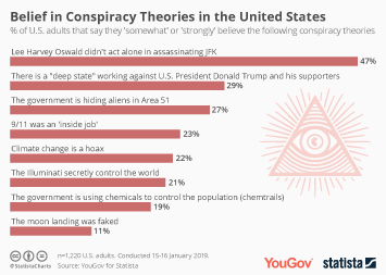 Beliefs and conspiracy theories in the U.S. Infographic - Belief in Conspiracy Theories in the United States