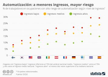 Infografía: Automatización: a menores ingresos, mayor riesgo | Statista