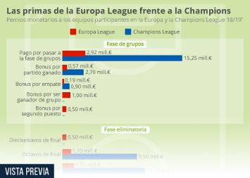 Infografía - Premios monetarios a los equipos participantes en la Europa y la Champions League