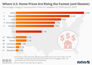Infographic - Percentage change in house prices in the U.S. between Q1 2018 and Q1 2019