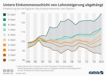 Infografik: Untere Einkommensschicht von Lohnsteigerung abgehängt | Statista