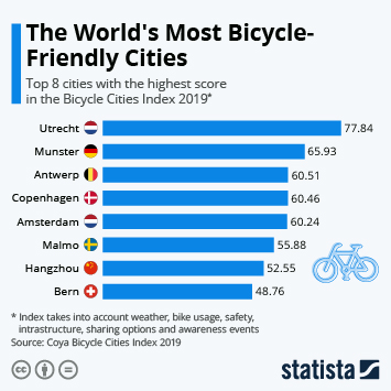 Infographic - Most bicycle friendly cities worldwide