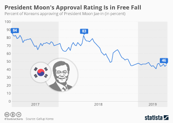 Infographic - President Moon Jae-in approval rating South Korea